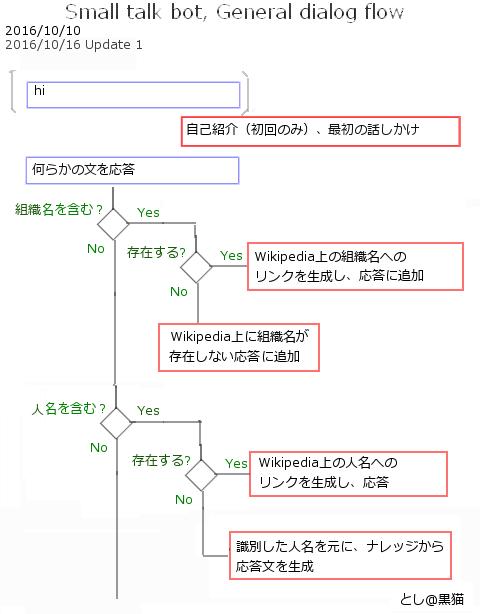 MS Bot FW 3.0 + goo APIで組織...