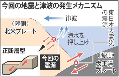 正断層による東北沖地震