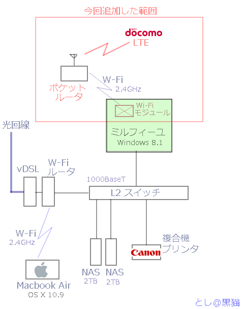 [PC作るよ・その14] 内蔵型 Wi-Fiモジュール設定