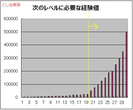 ポケモン GO レベル 20 超えたら苦行 #2