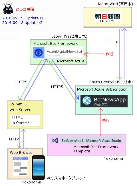 Microsot Bot Framework 3.0で ニュースbotフィジビリティスタディ終了